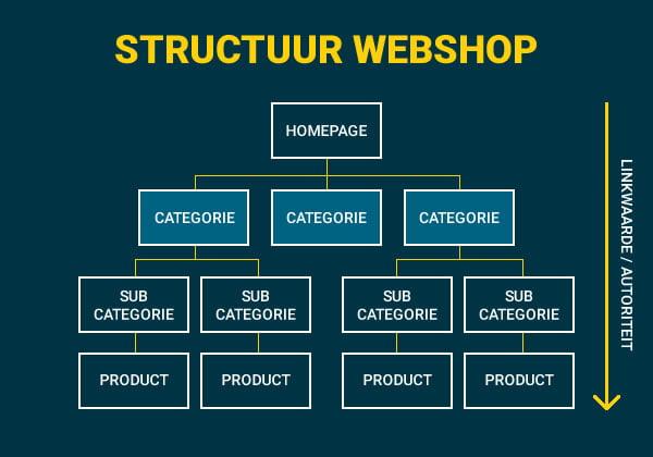 categorie pagina Structuur webshop