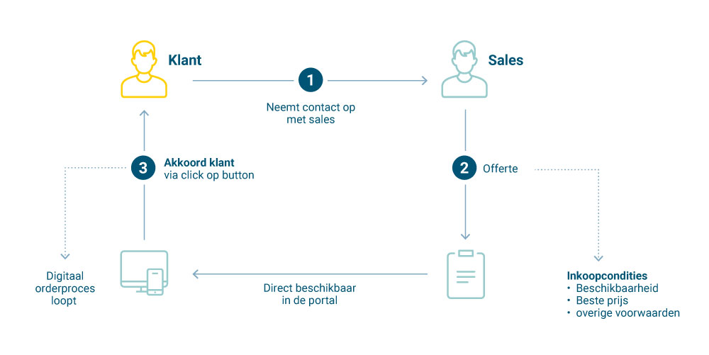 offertes maken in de propellor b2b e-commerce portals