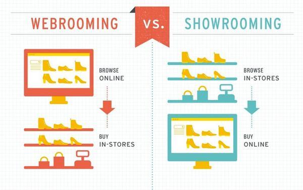 webrooming-ropo-effect