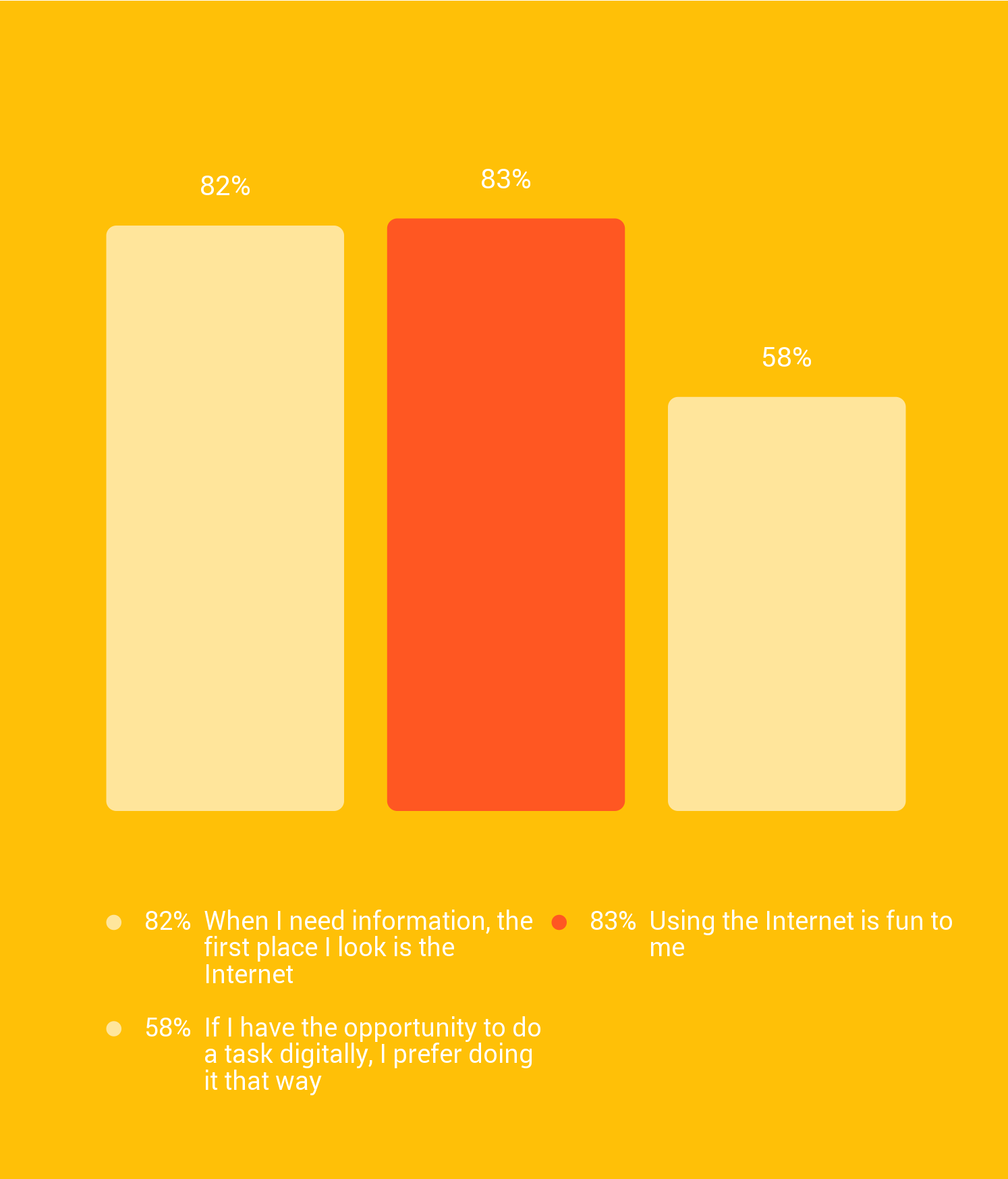 consumer-barometer-internet-gebruik-nederland